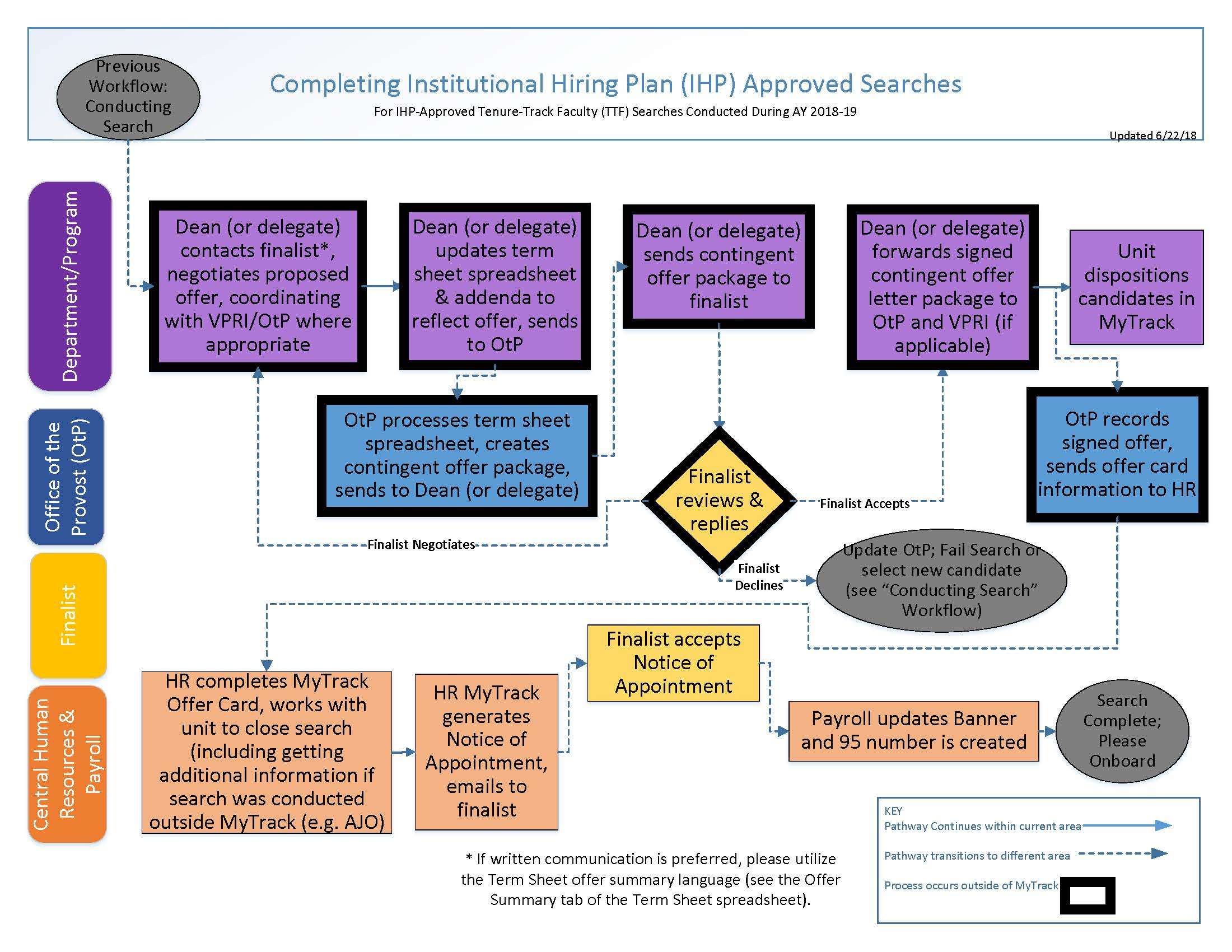 Tenure Track Faculty Searches Flowchart Complete Search Human