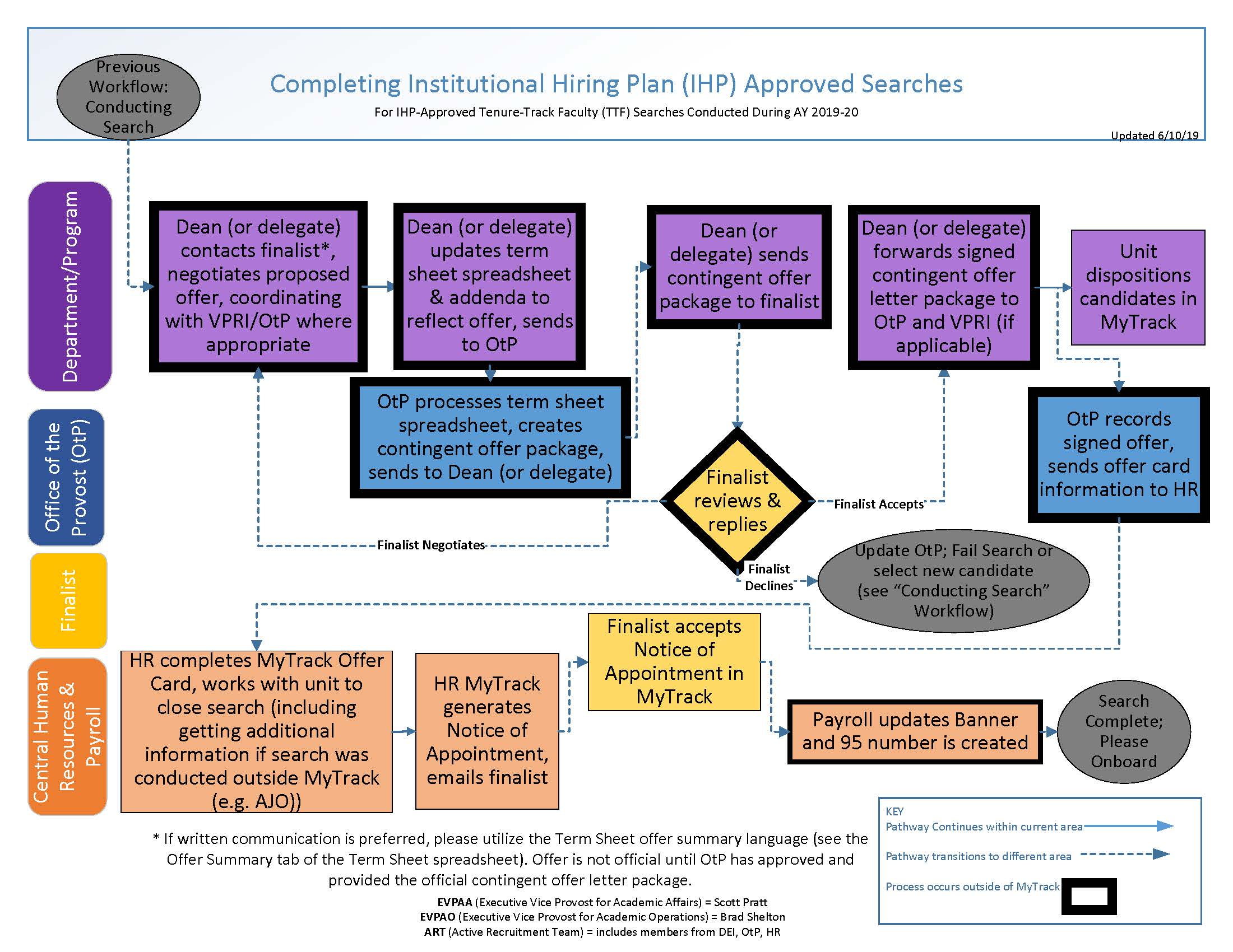 flow chart of the institutional hiring plan completing a ttf search