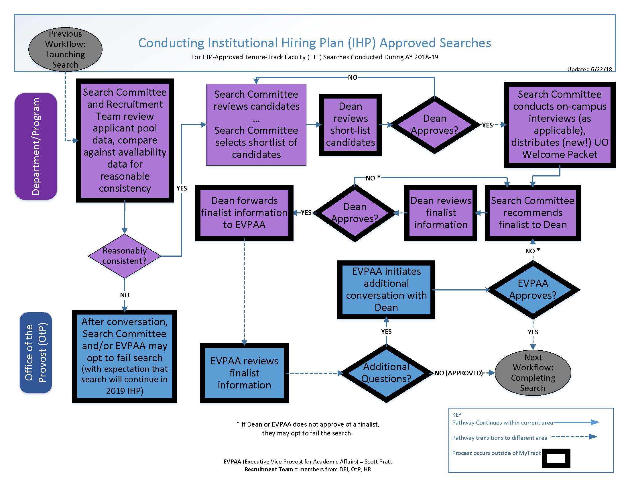 Tenure Track Faculty Searches Flowchart Conduct Search Human