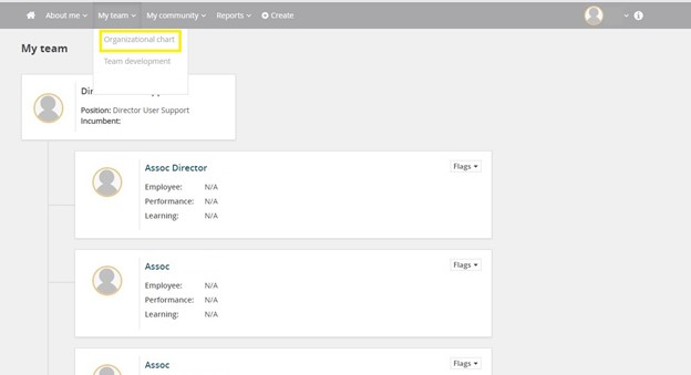 Screenshot of the org chart from the supervisor view in MyTrack