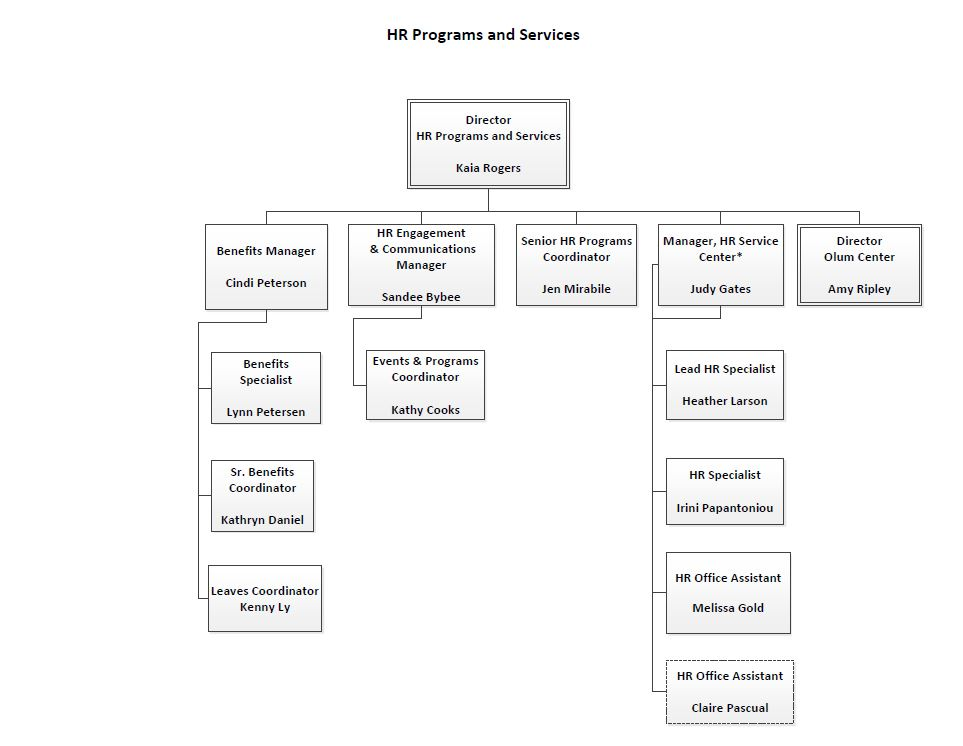 HR Programs and Services Organizational Chart – Human Resources Organizational Chart