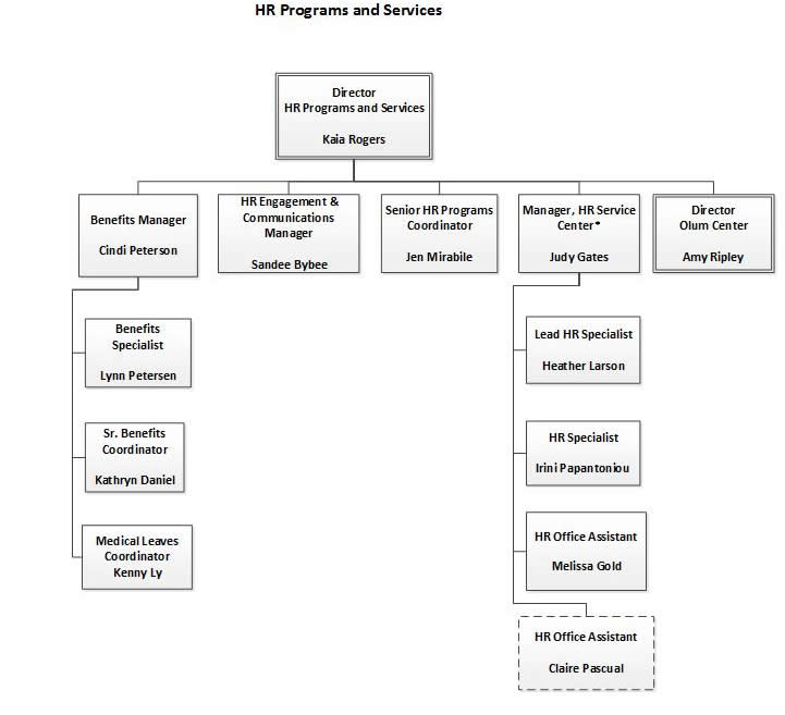 Hr Programs And Services Organizational Chart | Human Resources