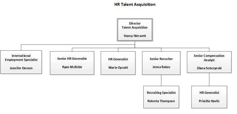 talent acquisition org chart